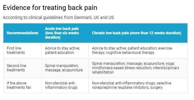 Evidencia en dolor lumbar
