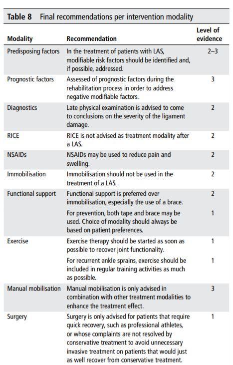 Guía Práctica clínica esguince tobillo