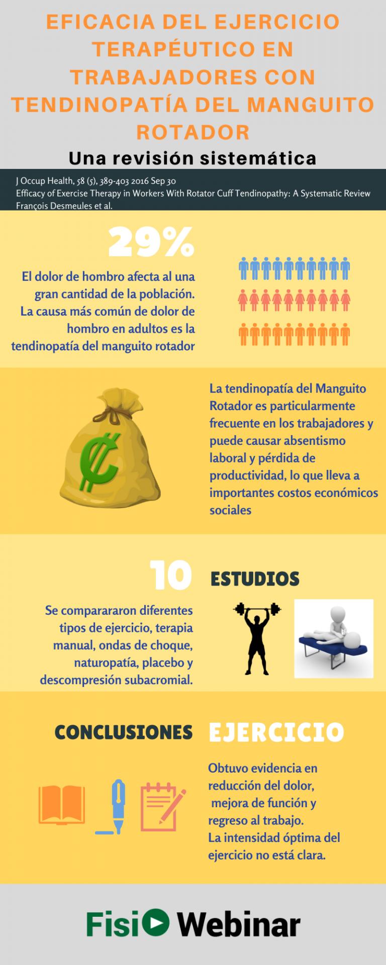 TENDINOPATÍA MANGUITO ROTADOR